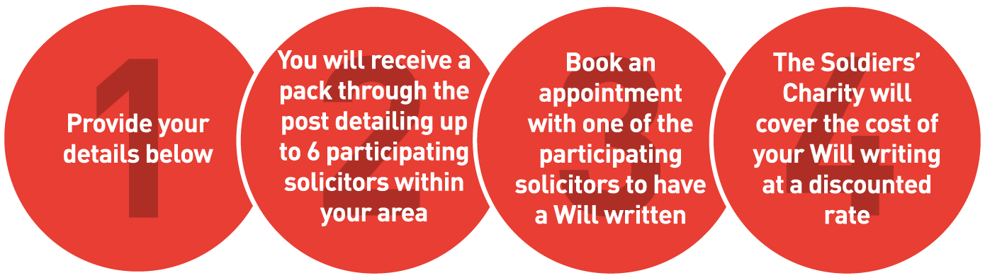 Free wills - how it works